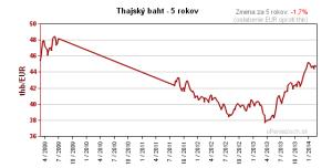 Vývoj kurzu EUR / THB za 5 rokov